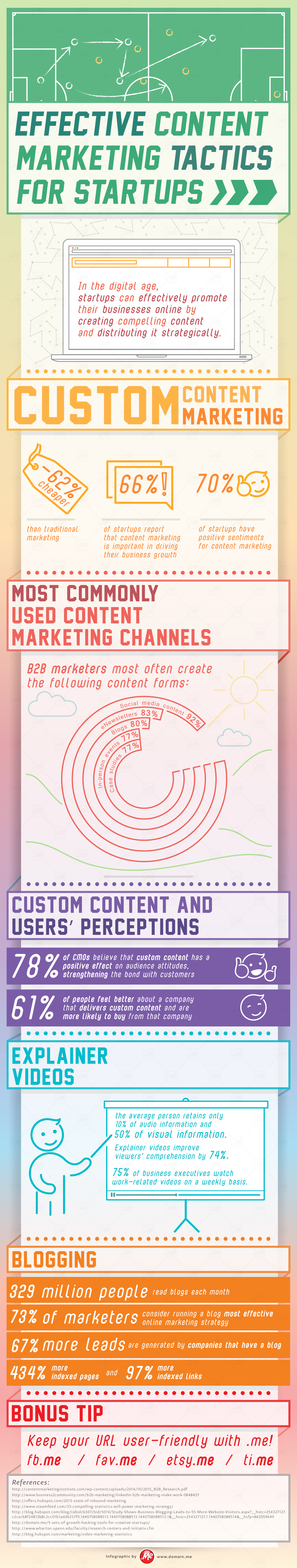 Infographic on effective content marketing tactics for startups