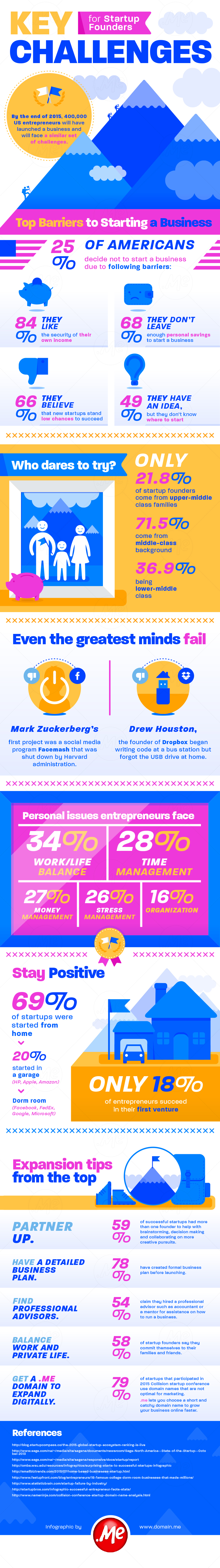 [INFOGRAPHIC] Key Challenges for Startup Founders