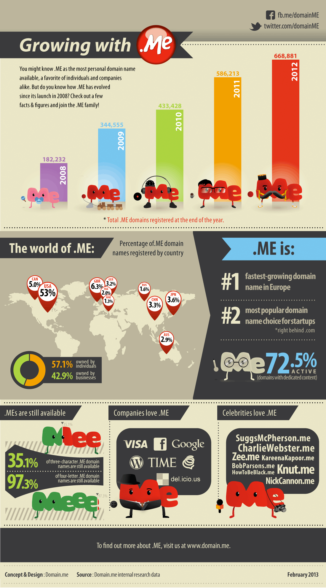 Detailed infographic of .ME stats for 2013  that we have created for you reading and viewing pleasure.