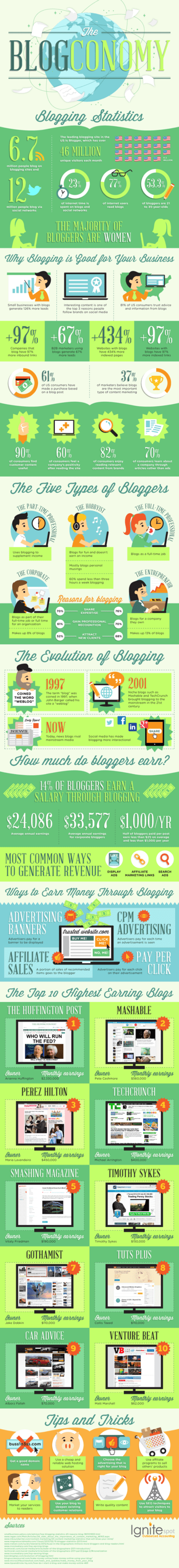 The-blogconomy-infographic-640x5604