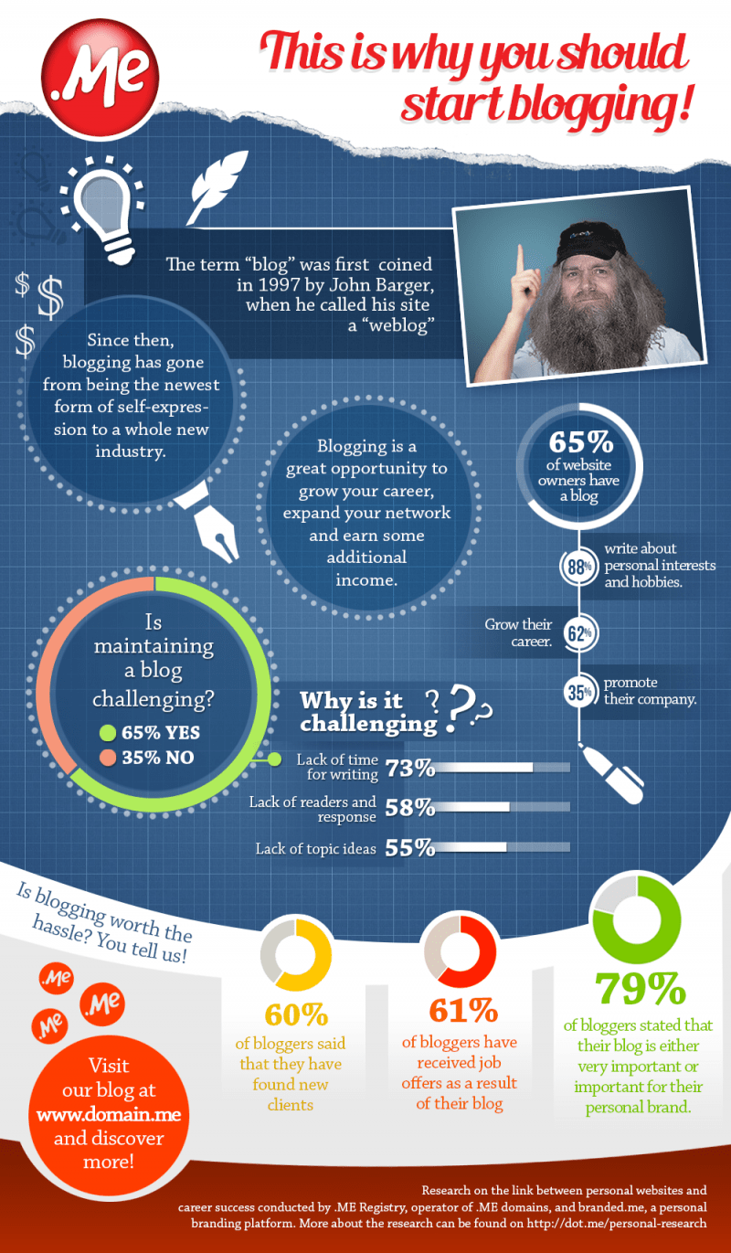 Infographic on challenges and benefits of blogging. Hint? Benefits far surpass the challenges.