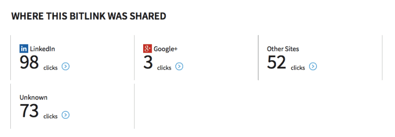 You can see which social media network has the most interaction with the link