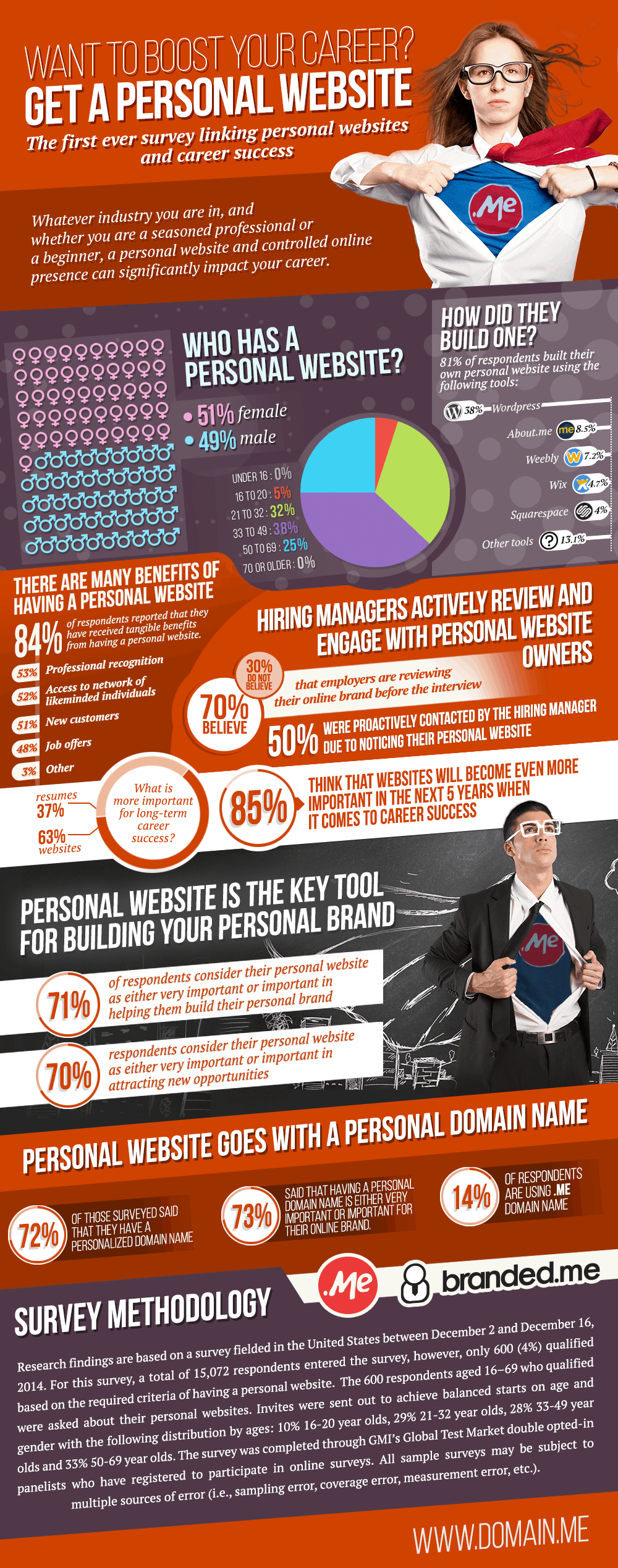 Infographic depicting the link between personal websites and career sucess