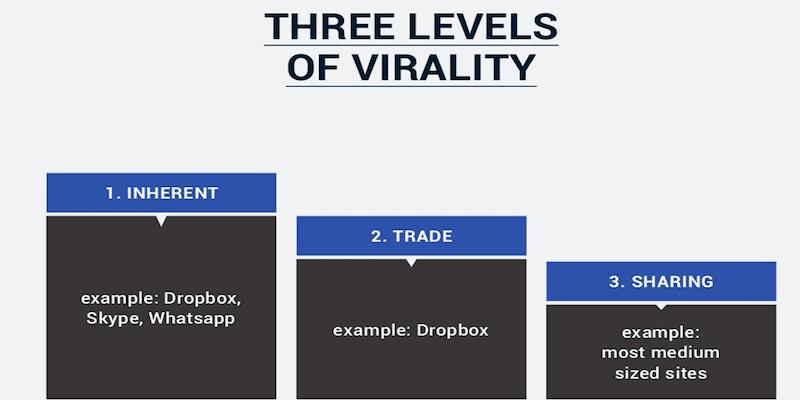 LevelsofVirality
