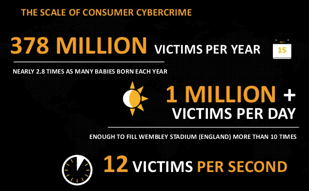 The scale of consumer cybercrime - 12 victims per second