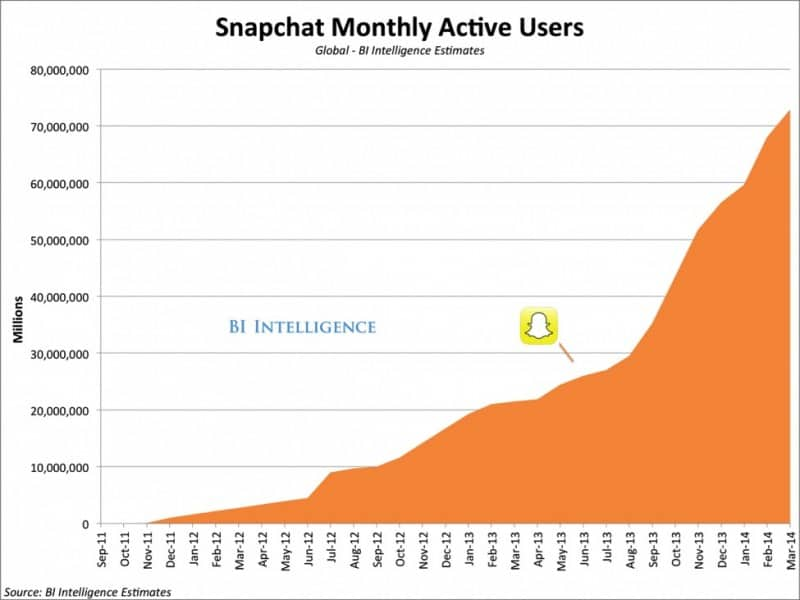 Snapchat Monthly Active Users