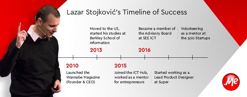 lazar-me-startup-starter-timeline-image