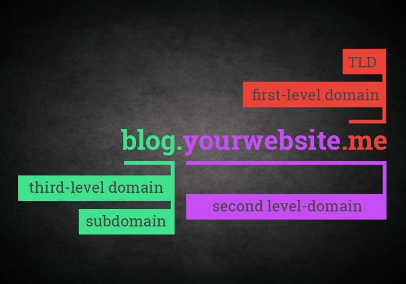 what are subdomains