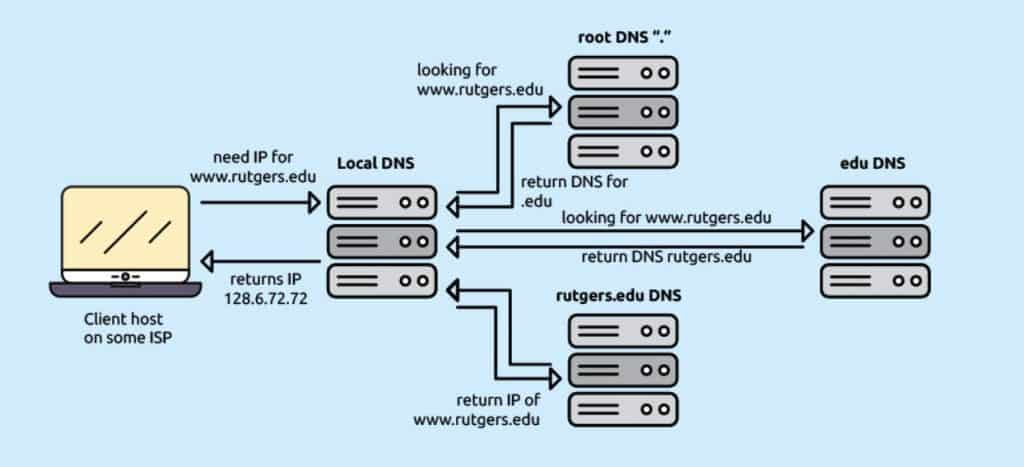What is DNSSEC and Why Should You Care About It