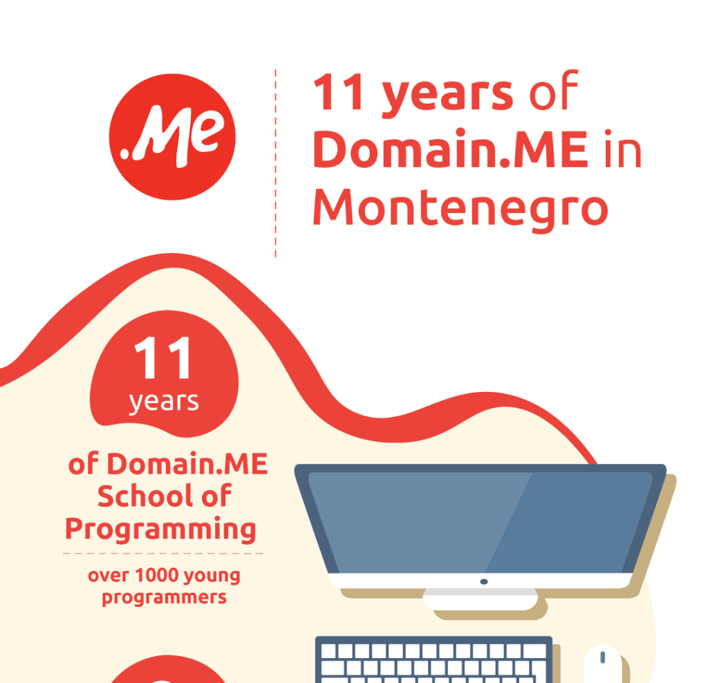 11 years of domain.me in montenegro