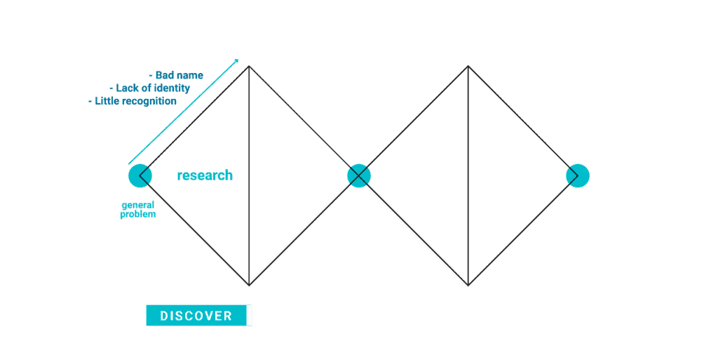 double diamond discovery phase