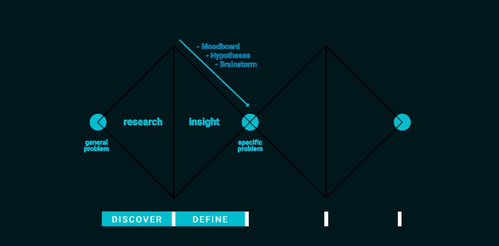 double diamond definition phase