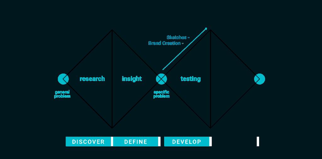 double diamond development phase